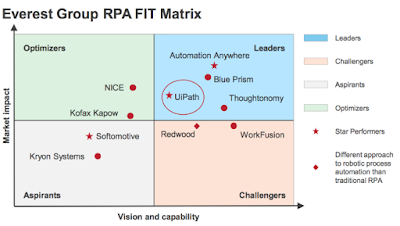 RPA Everest Group